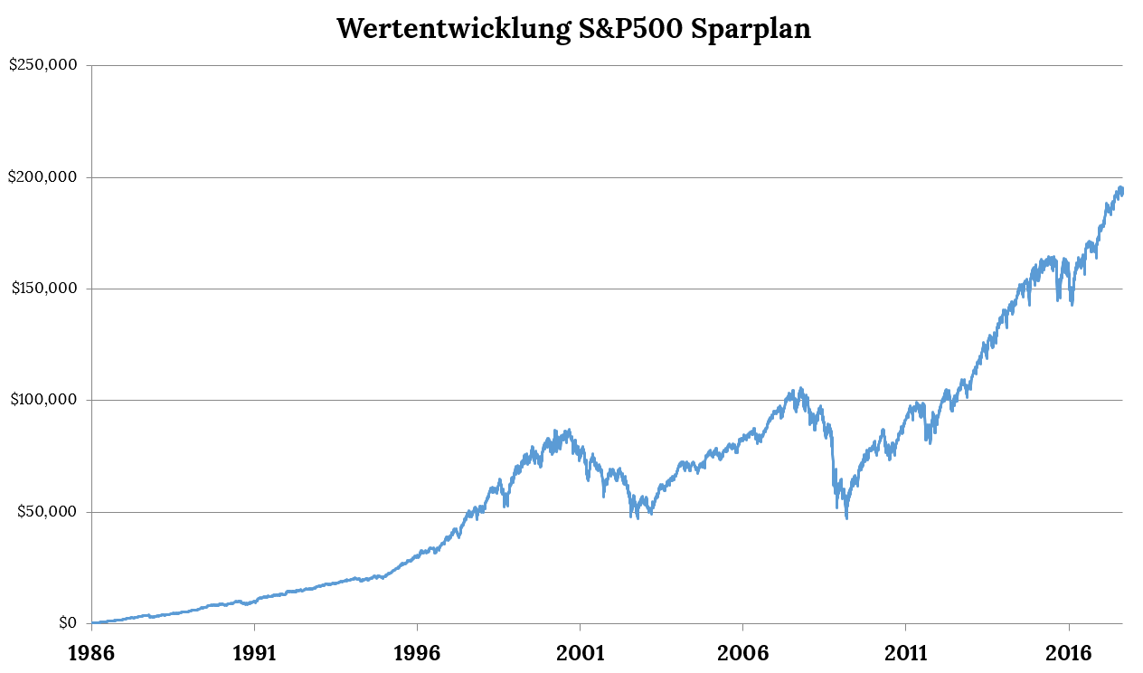 S&P500 Sparplan ETF