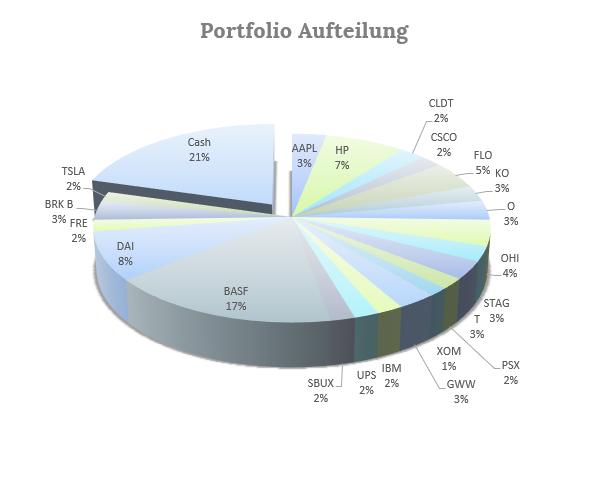 Dividendenstrategie Portfolio